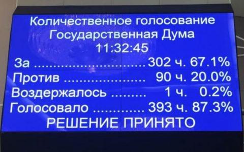 Голосами «Единой России» принят закон об увеличении НДС с 18 до 20%